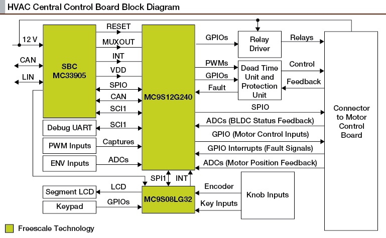 Freescale Announces Reference Solutions for Automotive HVAC Control