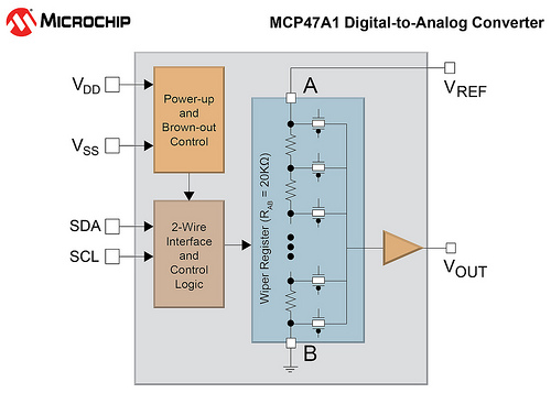Microchip MCP47A1 Block Diagram