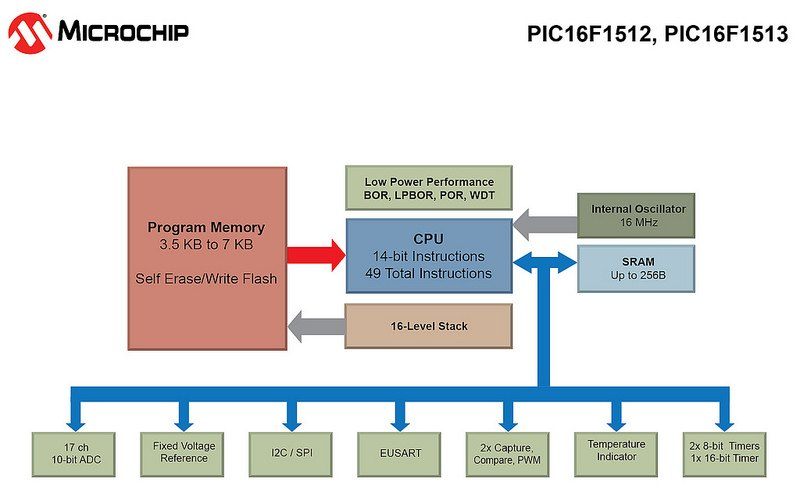 PIC16F1512/13 devices Block Diagram