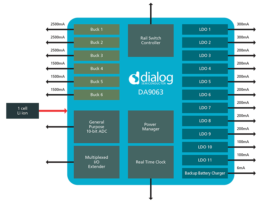 Dialog Semiconductor announces most powerful integrated power