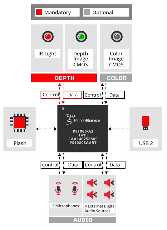 PRIMESENSE PS1080 WINDOWS VISTA DRIVER