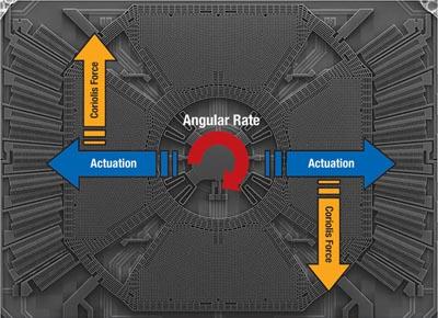 Single-axis MEMS yaw gyroscope