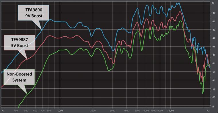 NXP Semiconductors - TFA9890