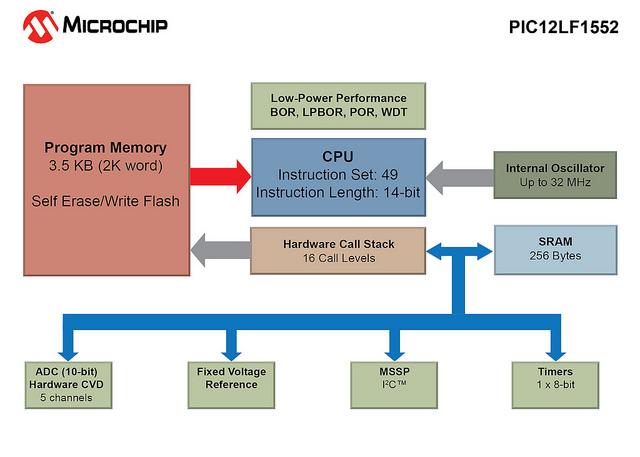 PIC12LF1552 Block Diagram