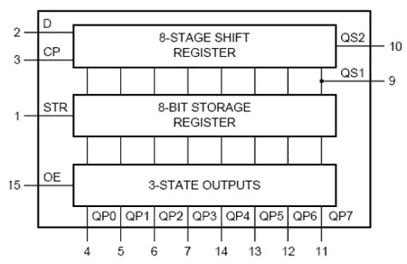 logic diagram of the shift register with strobe input (74HC4094).