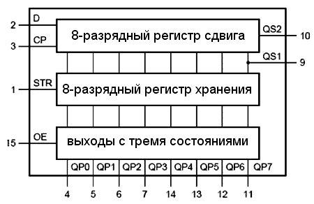 Логическая схема регистра