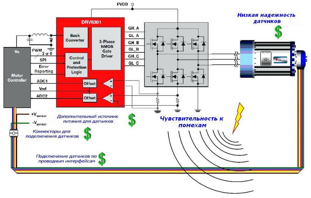 Векторное управление асинхронным двигателем