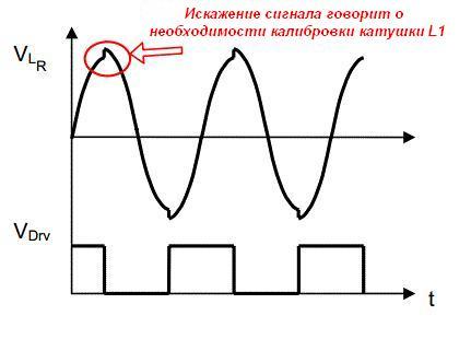 Принципиальная схема RFID