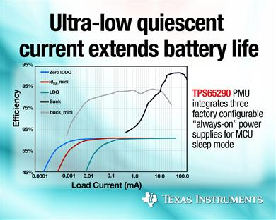 Texas Instruments - TPS65290