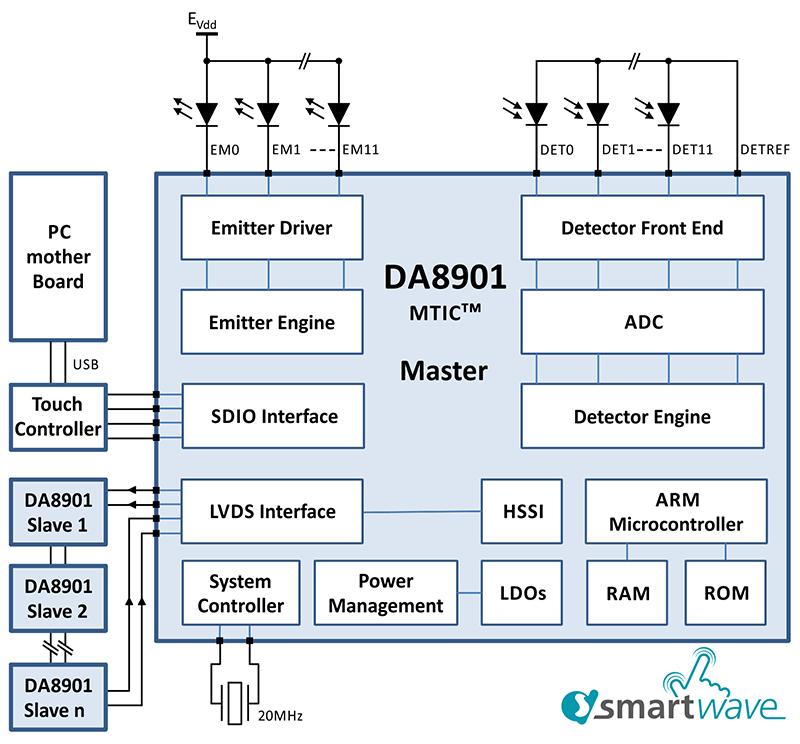 Сенсорный модуль Wistron с