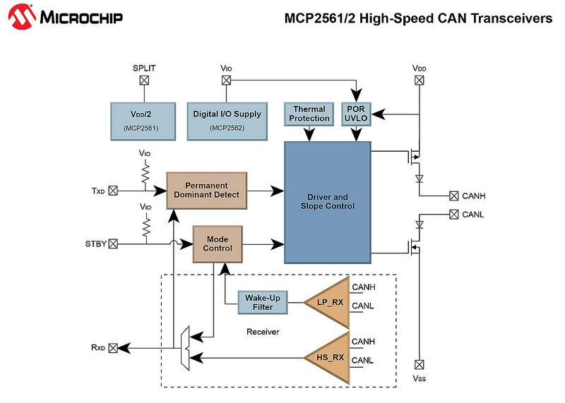 Блок-схема приемопередатчиков CAN MCP2561, MCP2562