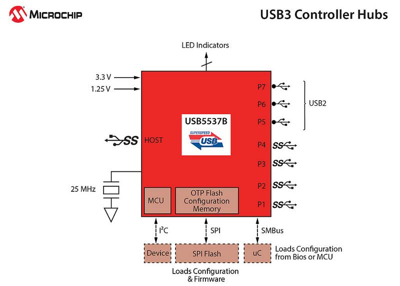 Блок-схема контроллера