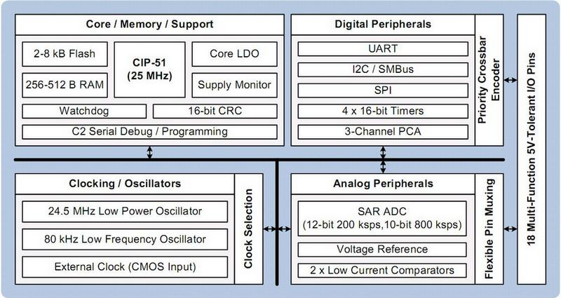 Блок-схема микроконтроллеров Silicon Labs C8051F85x/6x