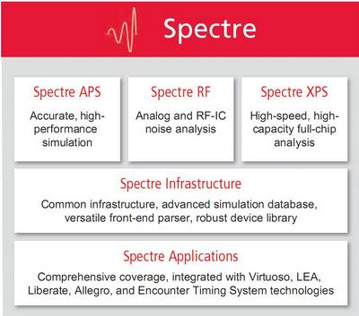 Cadence Introduces Spectre XPS, A New FastSPICE Simulator Delivering Up To 10X Faster Throughput