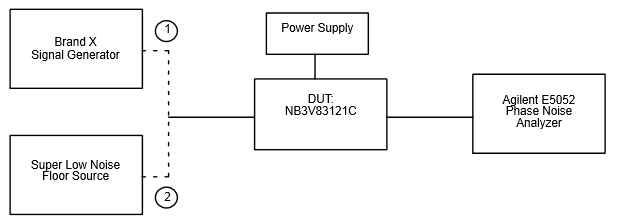 Basic Lab Setup for Phase Noise and Additive Phase Jitter