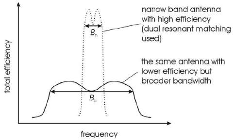 Efficiency vs. Bandwidth