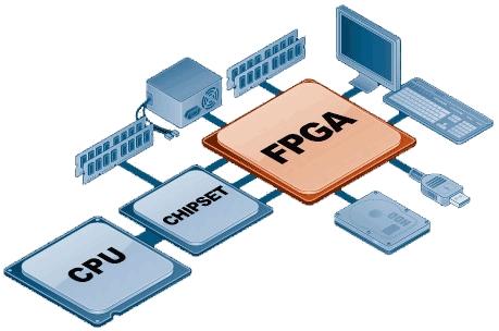 FPGA, программируемая пользователем вентильная матрица (ППВМ)