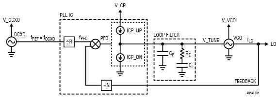 Basic Building Blocks of a PLL
