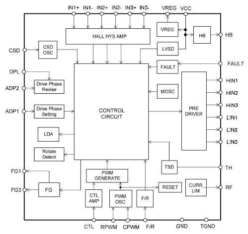 Block Diagram. LV8136V Application Note