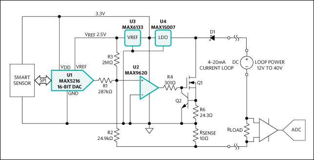 Reference design for a 4–20mA loop-powered transmitter features the MAX5216 16-bit DAC (U1), the MAX9620 op amp (U2), the MAX6133 voltage reference (U3), and the MAX15007 LDO (U4).