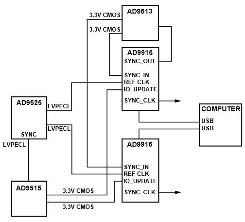 Concept Circuit Synchronizing Multiple AD9915 DDS-Based Synthesizers