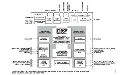 Analog Devices ADAU1452