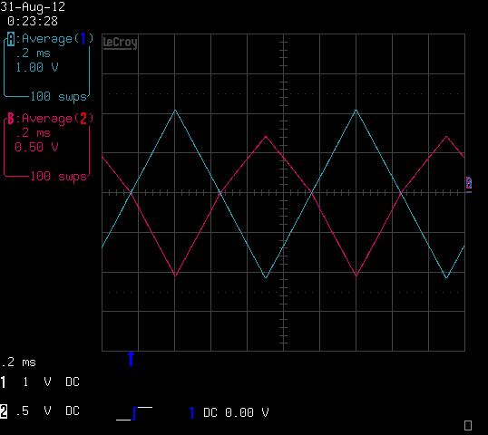 Per-quadrant linear amplifier distinguishes input polarity