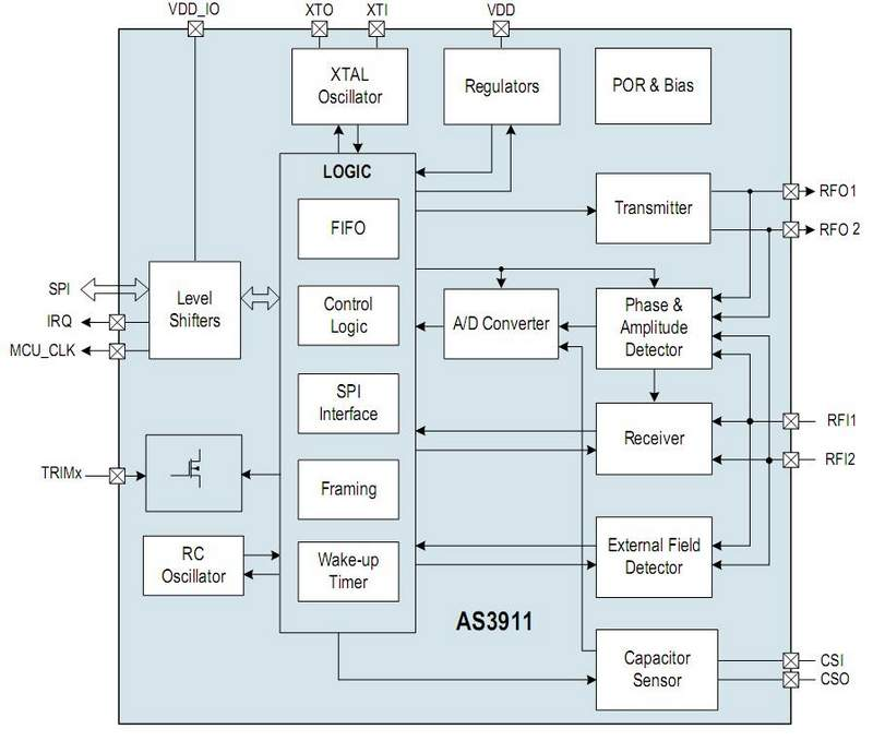 The austriamicrosystems AS3911 features dedicated control logic implementing all the basic NFC standards for a reader.