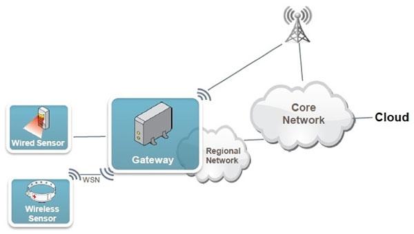 В приложениях IoT шлюзы выполняют различные функции обработки сигналов, обмена данными, управления и безопасности между конечной точкой и облачным сервисом.