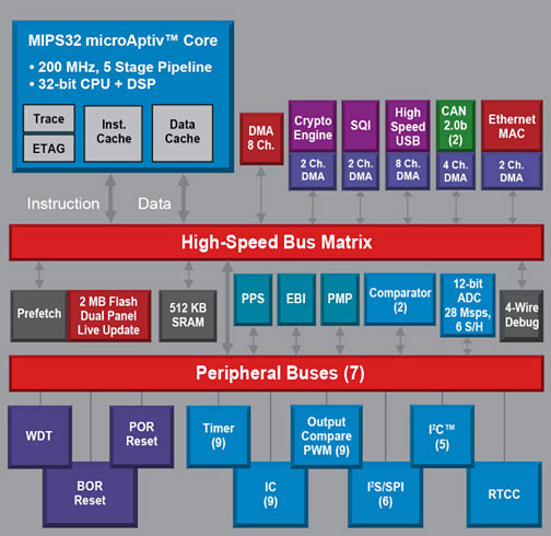 Блок-схема микроконтроллеров PIC32MZ