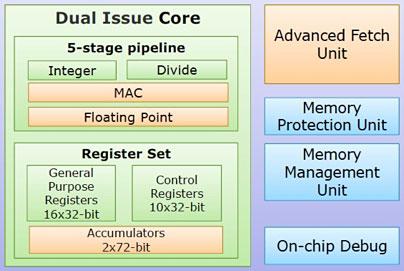 Блок-схема микроконтроллеров Renesas семейства RXv2