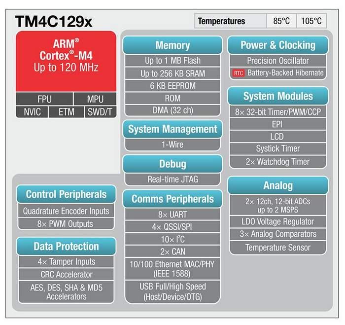 Микроконтроллеры Texas Instruments Tiva C Series TM4C129x с ядром ARM Cortex-M4