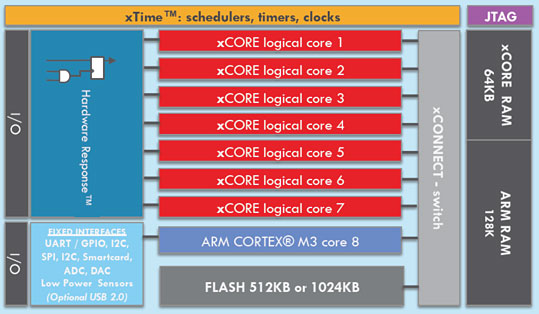В процессорах XMOS архитектура многоядерных микроконтроллеров расширяется и объединяется с процессором ARM Cortex-M3