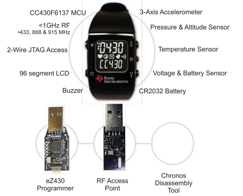 Evaluating Accelerometers for Portable Designs