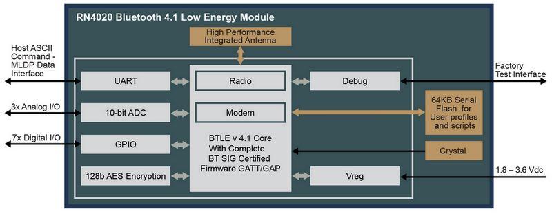 Microchip RN4020 Bluetooth Smart Module Block Diagram