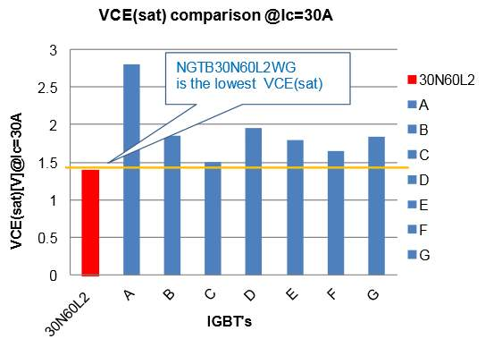 VCE(sat) comparison result among NGTB30N60L2WG and competitors Ic=30A