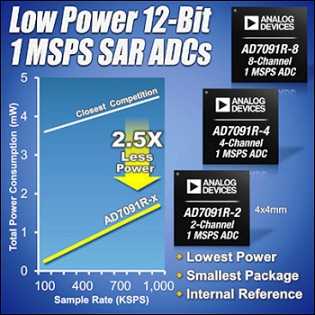 Analog Ddevices' A/D Converters with Internal Reference Consume Lowest Power with High Accuracy/Small Package Combination
