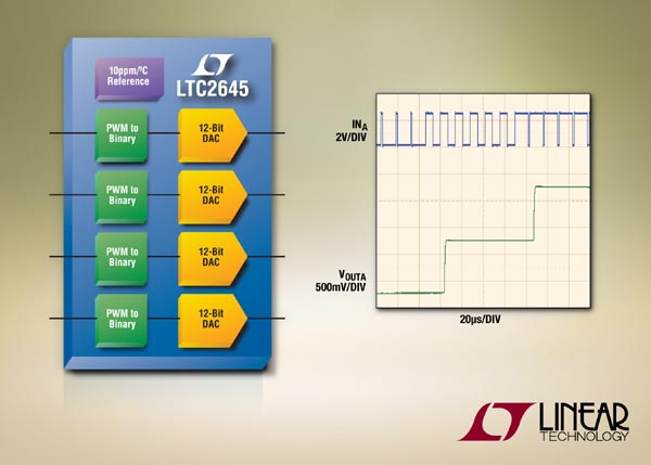 Convert PWM Inputs to 12-Bit Accurate Voltage Outputs with