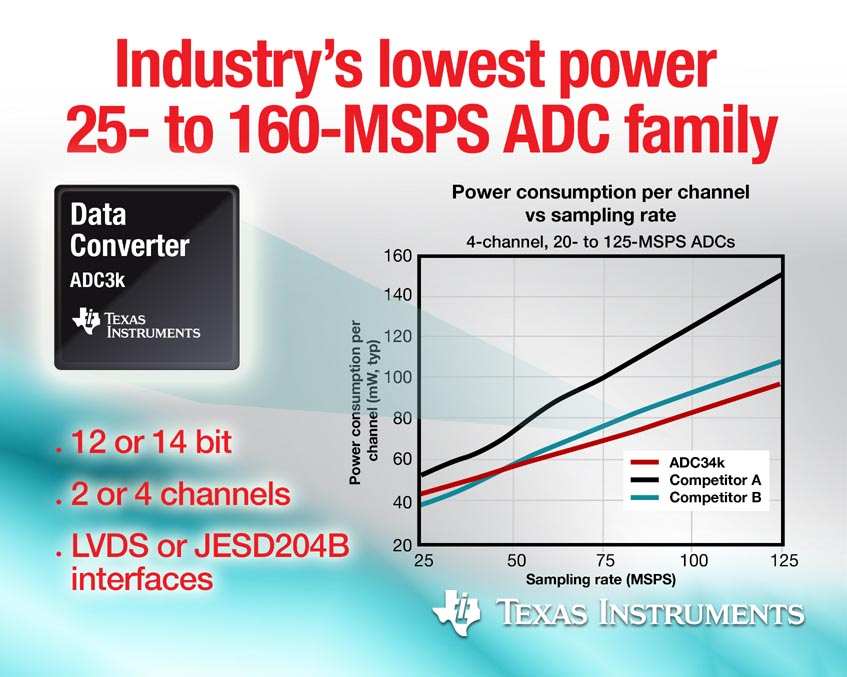 Industry's lowest-power 25- to 160-MSPS analog-to-digital converter family saves energy in industrial designs