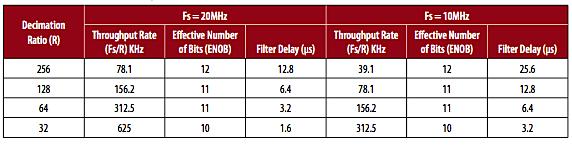 Decimation ratio vs. filter delay time illustration & ENOB