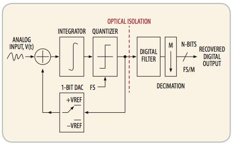Optically Isolated Sigma Delta Modulator block diagram.
