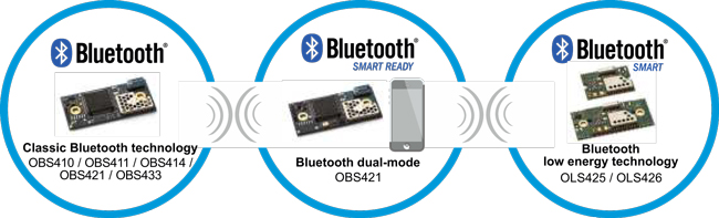 What's The Difference Between Bluetooth Low Energy And ANT?