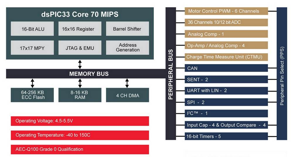 Microchip dsPIC33EV Block Diagram