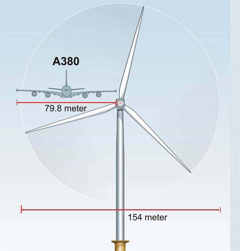 Siemens 7MW Offshore Wind Turbine: Internal Changes Lead to Increased Performance