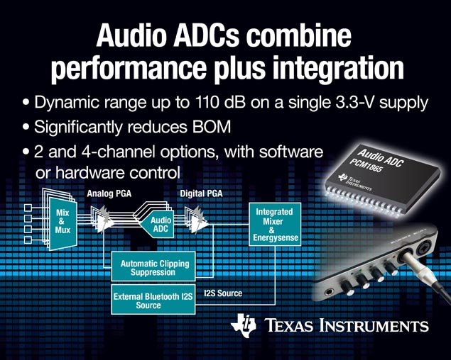 Audio ADCs combine professional performance with portable integration