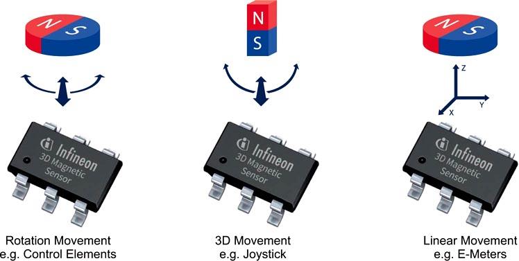 Infineon - TLV493D-A1B6