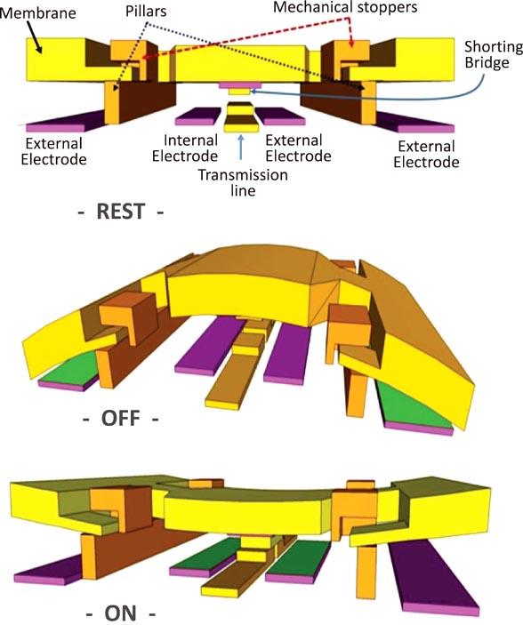 DelfMEMS FreeFlex switch design