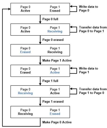 EEPROM Emulation Page Status Flow