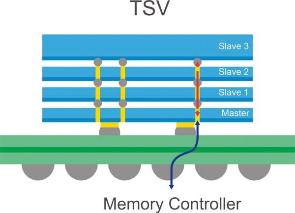 Samsung - TSV