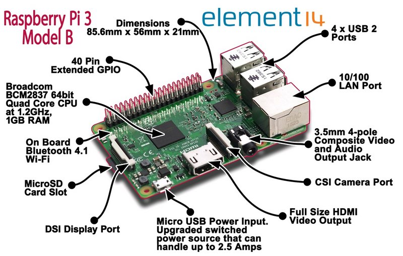 Raspberry pi 3 vmware image download
